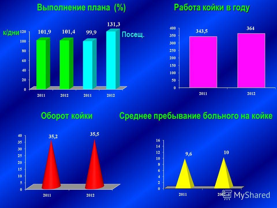 Выполнение плана (%) Выполнение плана (%) Работа койки в году Оборот койки Среднее пребывание больного на койке к/дни Посещ.