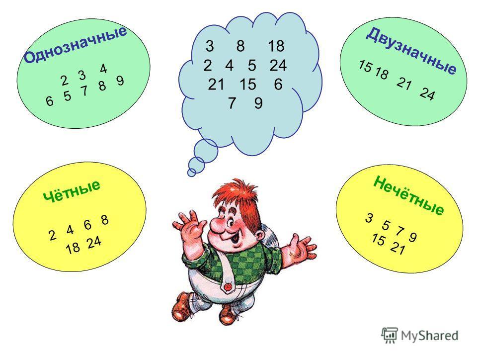 Распредели числа на группы Внимательно посмотри на числа, которые записал Карлсон. На какие группы ты бы мог их распределить? Какие числа войдут в эти группы? Затем проверь свою догадку.