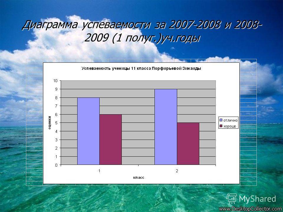 Диаграмма успеваемости за 2007-2008 и 2008- 2009 (1 полуг.)уч.годы