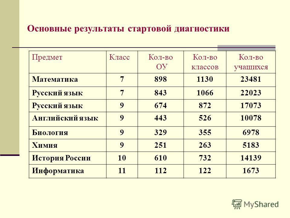 Основные результаты стартовой диагностики ПредметКлассКол-во ОУ Кол-во классов Кол-во учащихся Математика7898113023481 Русский язык7843106622023 Русский язык967487217073 Английский язык944352610078 Биология93293556978 Химия92512635183 История России1