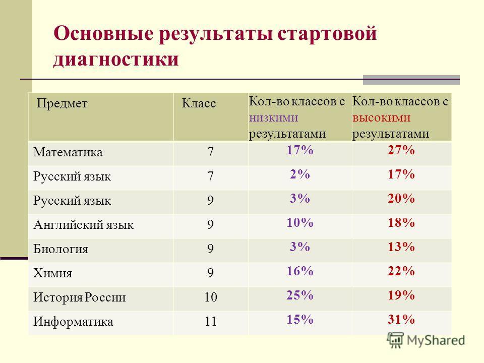 Основные результаты стартовой диагностики Предмет Класс Кол-во классов с низкими результатами Кол-во классов с высокими результатами Математика7 17%27% Русский язык7 2%17% Русский язык9 3%20% Английский язык9 10%18% Биология9 3%13% Химия9 16%22% Исто
