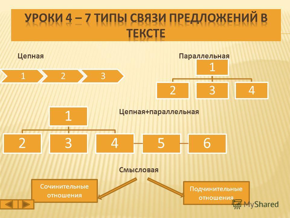 Цепная Параллельная Цепная+параллельная Смысловая 123 1 234 56 1 234 Сочинительные отношения Подчинительные отношения