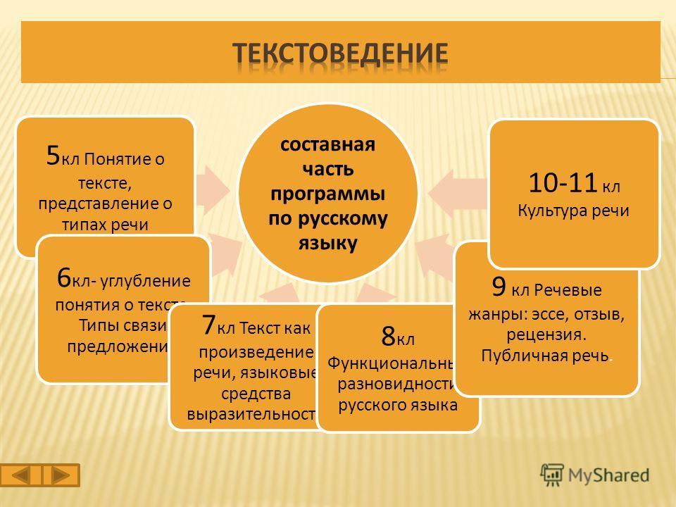 составная часть программы по русскому языку 5 кл Понятие о тексте, представление о типах речи 6 кл- углубление понятия о тексте. Типы связи предложений 7 кл Текст как произведение речи, языковые средства выразительности 8 кл Функциональные разновидно