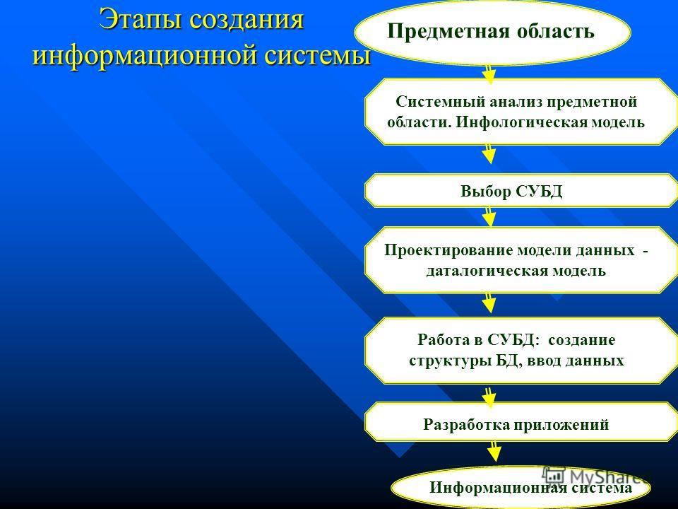 Этапы создания информационной системы Предметная область Системный анализ предметной области. Инфологическая модель Выбор СУБД Проектирование модели данных - даталогическая модель Работа в СУБД: создание структуры БД, ввод данных Информационная систе