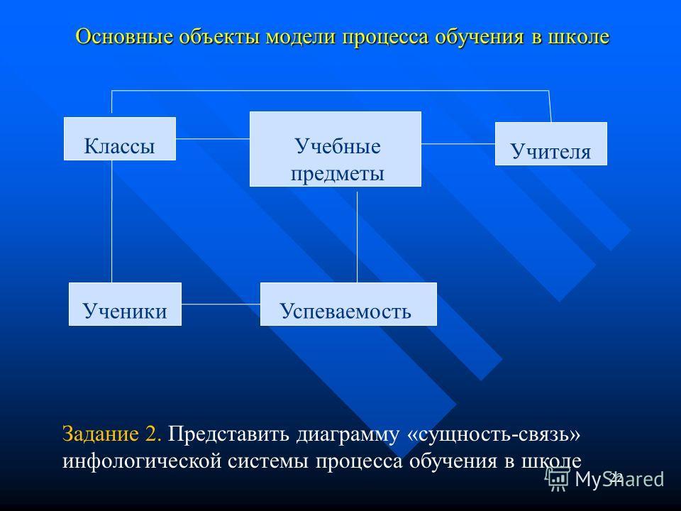 Основные объекты модели процесса обучения в школе 22 КлассыУчебные предметы Учителя УченикиУспеваемость Задание 2. Представить диаграмму «сущность-связь» инфологической системы процесса обучения в школе