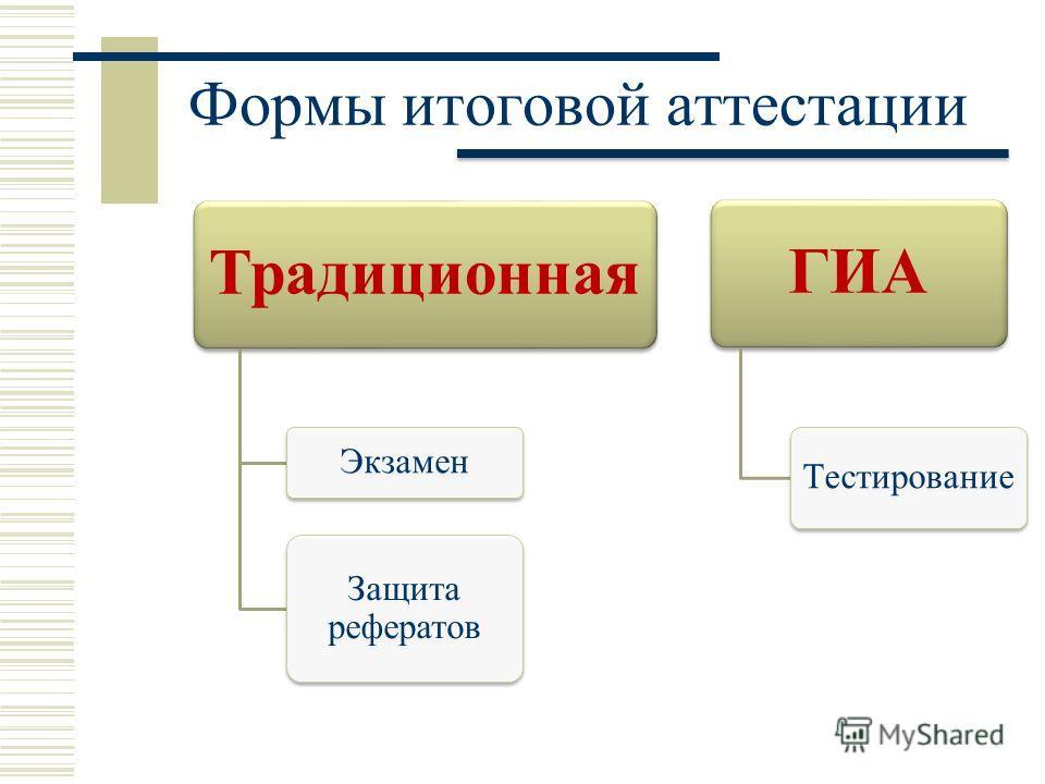 Формы итоговой аттестации Традиционная Экзамен Защита рефератов ГИА Тестирование