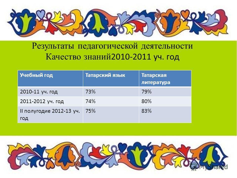 Результаты педагогической деятельности Качество знаний 2010-2011 уч. год Учебный годТатарский языкТатарская литература 2010-11 уч. год73%79% 2011-2012 уч. год74%80% II полугодие 2012-13 уч. год 75%83%