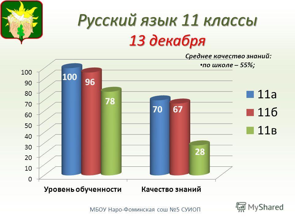 МБОУ Наро-Фоминская сош 5 СУИОП Русский язык 11 классы 13 декабря Среднее качество знаний: по школе – 55%;