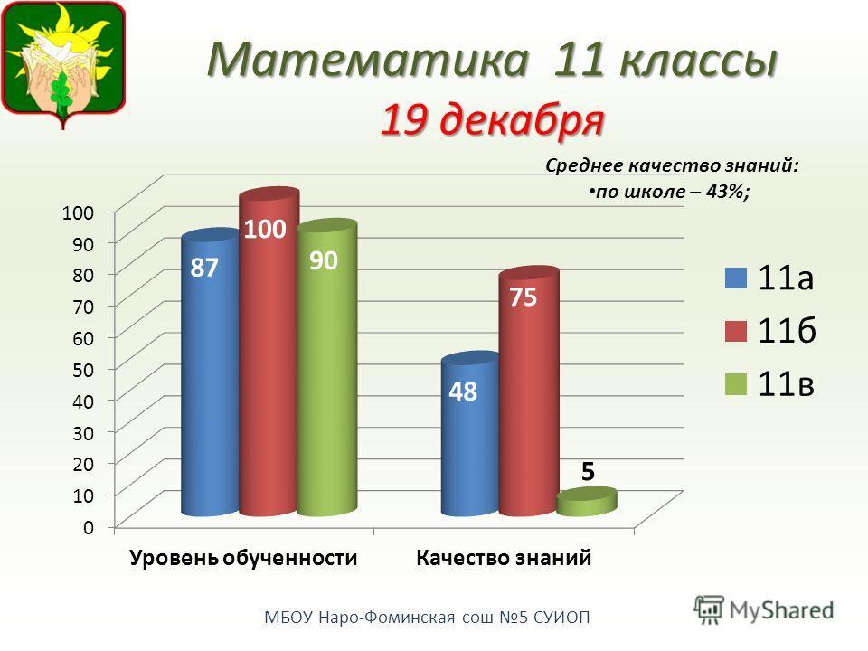 МБОУ Наро-Фоминская сош 5 СУИОП Математика11 классы 19 декабря Среднее качество знаний: по школе – 43%;