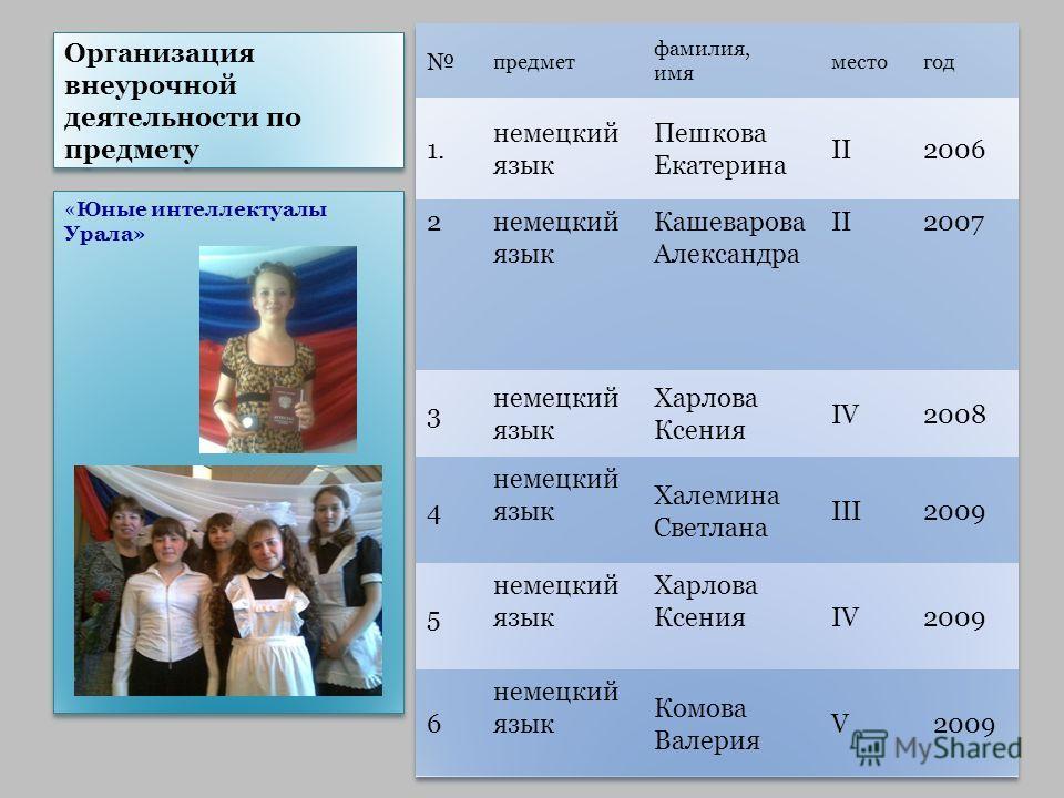 Организация внеурочной деятельности по предмету «Юные интеллектуалы Урала»