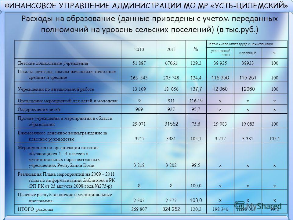 ФИНАНСОВОЕ УПРАВЛЕНИЕ АДМИНИСТРАЦИИ МО МР «УСТЬ-ЦИЛЕМСКИЙ» Расходы на образование (данные приведены с учетом переданных полномочий на уровень сельских поселений) (в тыс.руб.) 20102011 % в том числе оплат труда с начислениями уточненный план исполнено