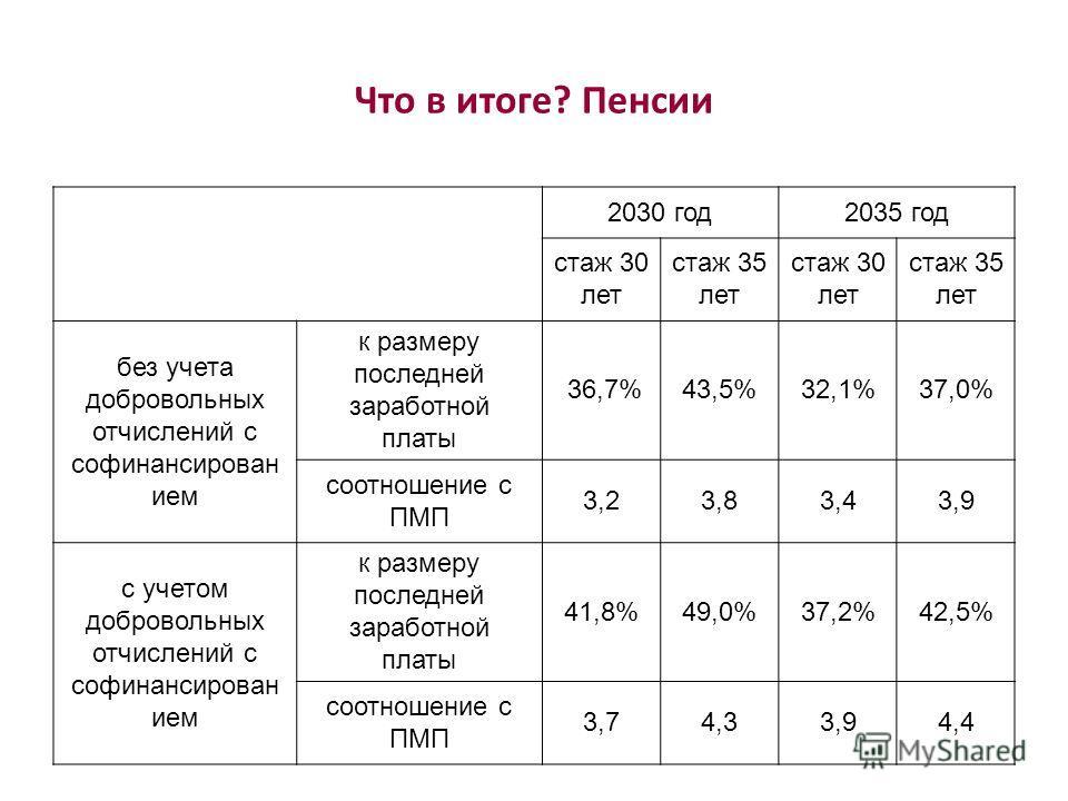 Что в итоге? Пенсии 2030 год2035 год стаж 30 лет стаж 35 лет стаж 30 лет стаж 35 лет без учета добровольных отчислений с софинансирован ием к размеру последней заработной платы 36,7%43,5%32,1%37,0% соотношение с ПМП 3,23,83,43,9 с учетом добровольных