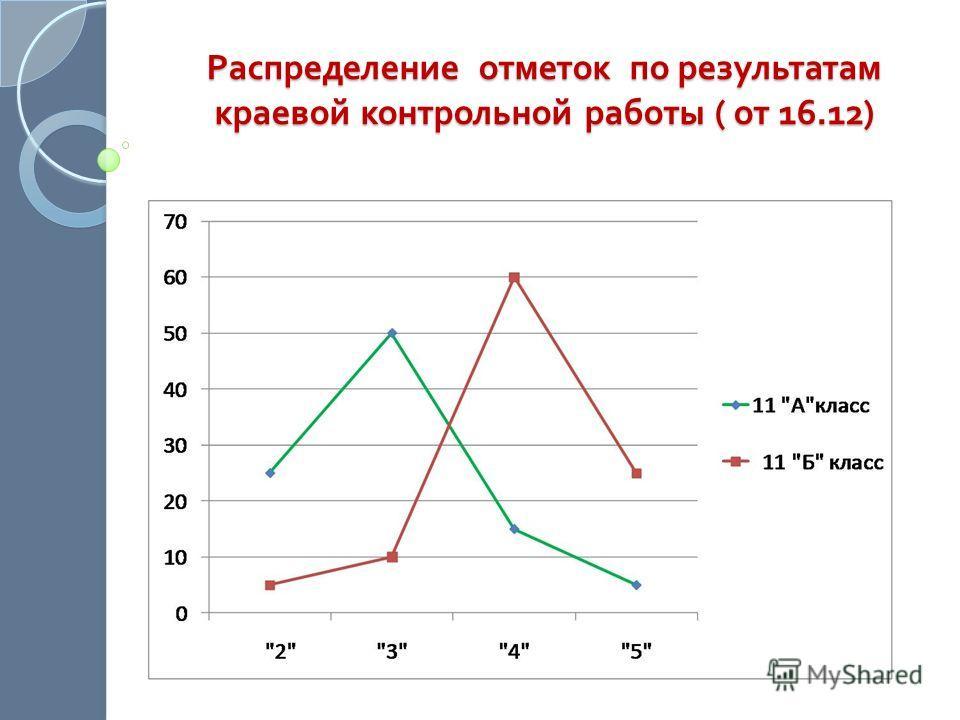 Распределение отметок по результатам краевой контрольной работы ( от 16.12)