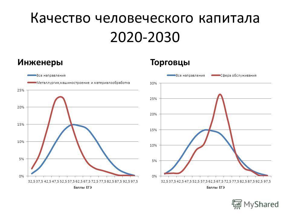 Качество человеческого капитала 2020-2030 ИнженерыТорговцы