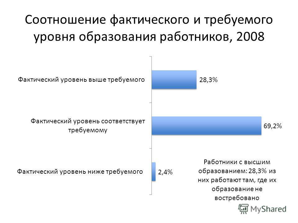 Соотношение фактического и требуемого уровня образования работников, 2008 Работники с высшим образованием: 28,3% из них работают там, где их образование не востребовано