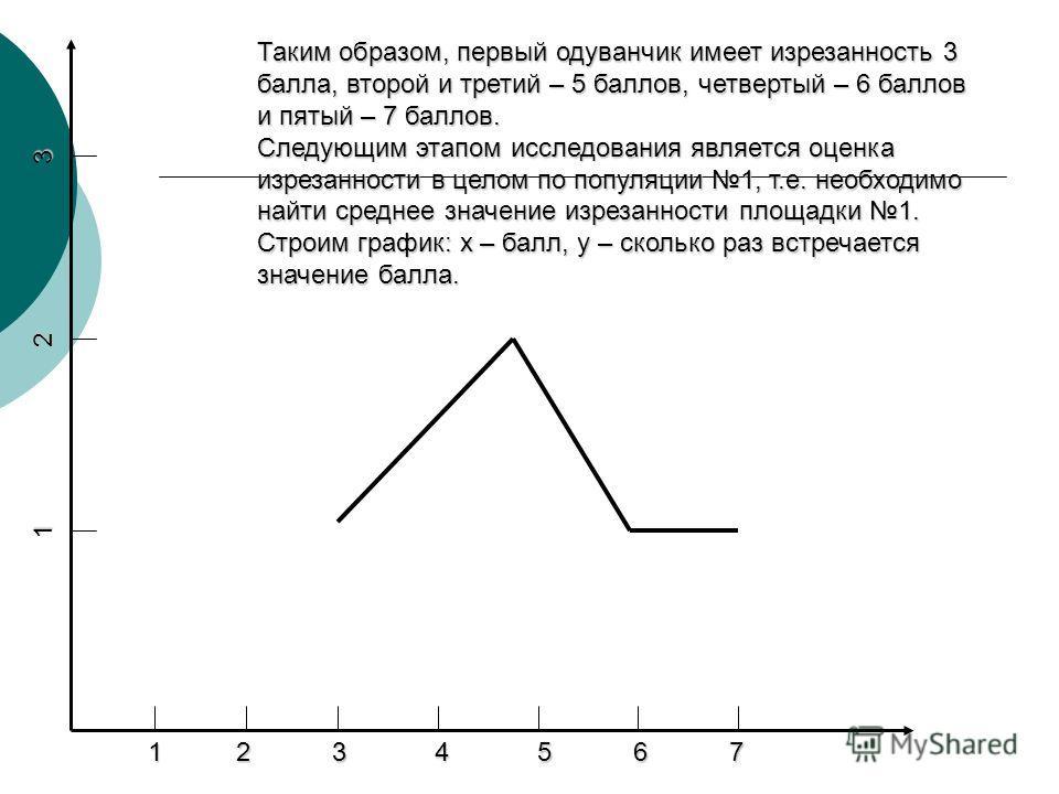 1 2 3 4 5 6 7 1 2 3 4 5 6 7 1 2 3 1 2 3 Таким образом, первый одуванчик имеет изрезанность 3 балла, второй и третий – 5 баллов, четвертый – 6 баллов и пятый – 7 баллов. Следующим этапом исследования является оценка изрезанности в целом по популяции 1