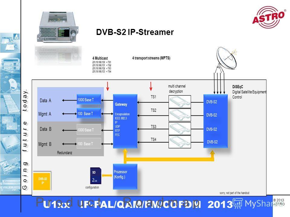 G o i n g f u t u r e t o d a y. © 2013 ASTRO U1xx IP-PAL/QAM/FM/COFDM 2013 P r o d u c t R o a d m a p DVB-S2 IP-Streamer