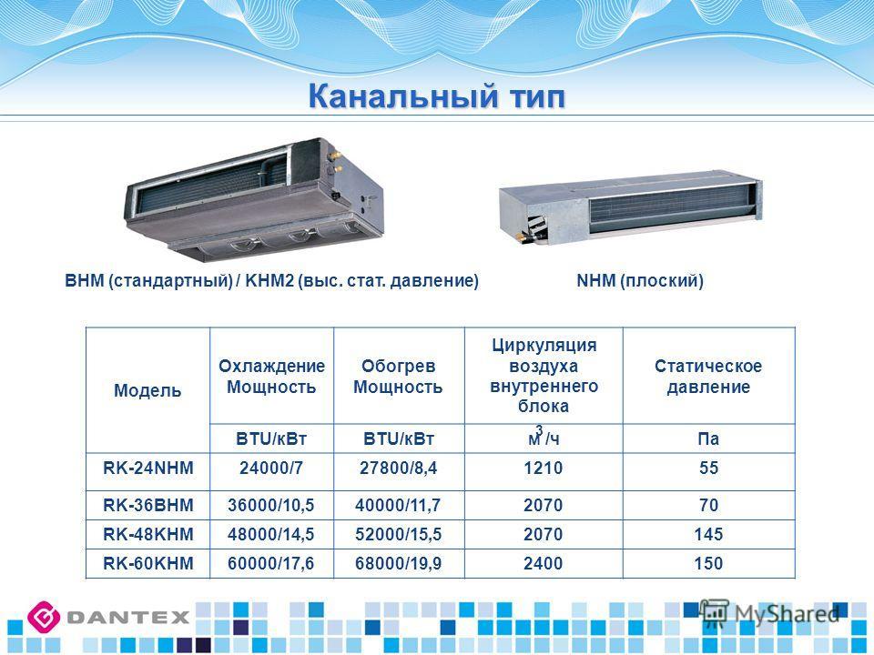 Модель Охлаждение Мощность Обогрев Мощность Циркуляция воздуха внутреннего блока Статическое давление BTU/кВт м /чПа RK-24NHM24000/727800/8,4121055 RK-36BHM36000/10,540000/11,7207070 RK-48KHM48000/14,552000/15,52070145 RK-60KHM60000/17,668000/19,9240