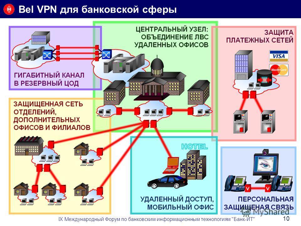 Bel VPN для банковской сферы IX Международный Форум по банковским информационным технологиям Банк-ИТ 10