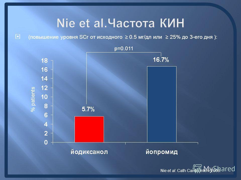 Nie et al.Частота КИН (повышение уровня SCr от исходного 0.5 мг/дл или 25% до 3-его дня ): % patients p=0.011 Nie et al. Cath Cardio Interv 2008.