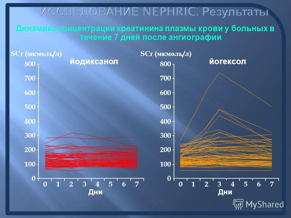 Динамика концентрации креатинина плазмы крови у больных в течение 7 дней после ангиографии йодиксанол 0 100 200 300 400 500 600 700 800 01234567 Дни SCr ( мкмоль / л ) йогексол Дни 0 100 200 300 400 500 600 700 800 01234567 SCr ( мкмоль / л )