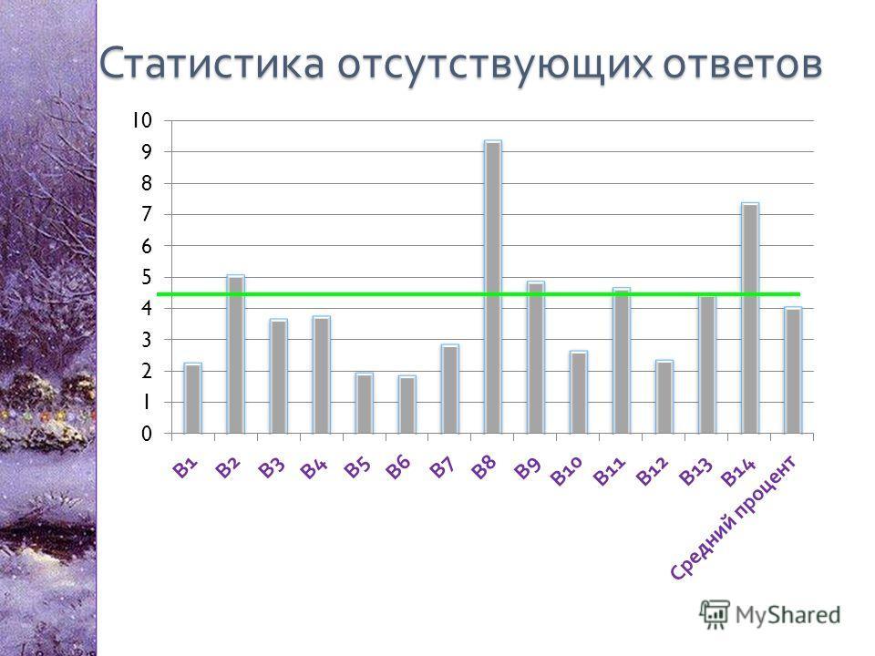 Статистика отсутствующих ответов
