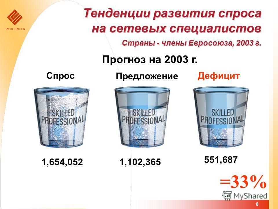 REDCENTER 8 Прогноз на 2003 г. Предложение ДефицитСпрос Тенденции развития спроса на сетевых специалистов Страны - члены Евросоюза, 2003 г. 1,102,365 551,687 1,654,052 =33%