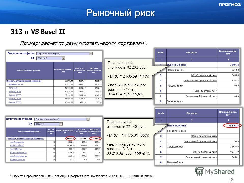 313-п VS Basel II Пример: расчет по двум гипотетическим портфелям *. При рыночной стоимости 62 203 руб.: MRC = 2 605,59 (4,1%) величина рыночного риска по 313-п = 9 649.74 руб. (15,5%) * Расчеты произведены при помощи Программного комплекса «ПРОГНОЗ.
