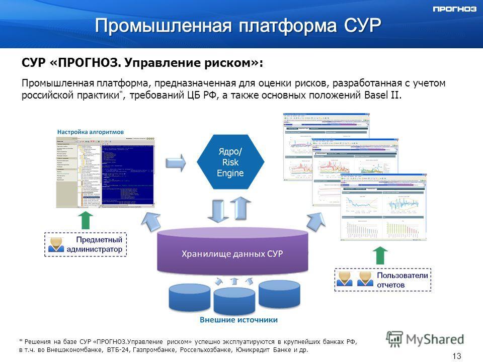 СУР «ПРОГНОЗ. Управление риском»: Промышленная платформа, предназначенная для оценки рисков, разработанная с учетом российской практики *, требований ЦБ РФ, а также основных положений Basel II. * Решения на базе СУР «ПРОГНОЗ.Управление риском» успешн