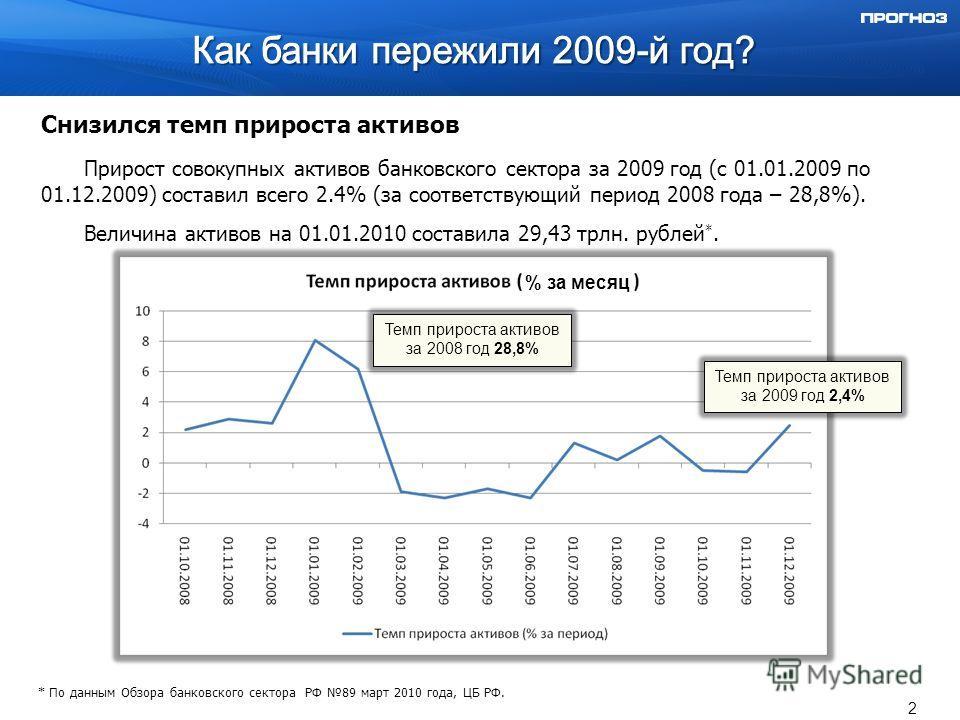 Снизился темп прироста активов Прирост совокупных активов банковского сектора за 2009 год (c 01.01.2009 по 01.12.2009) составил всего 2.4% (за соответствующий период 2008 года – 28,8%). Величина активов на 01.01.2010 составила 29,43 трлн. рублей *. *