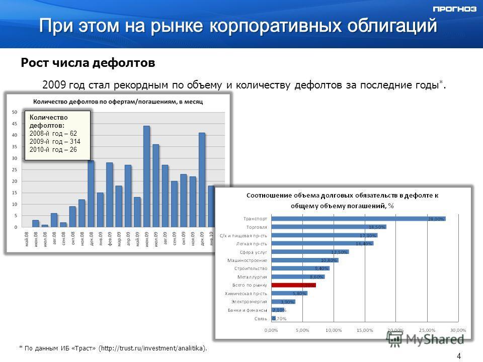 Рост числа дефолтов 2009 год стал рекордным по объему и количеству дефолтов за последние годы *. * По данным ИБ «Траст» (http://trust.ru/investment/analitika). 4 Количество дефолтов: 2008-й год – 62 2009-й год – 314 2010-й год – 26