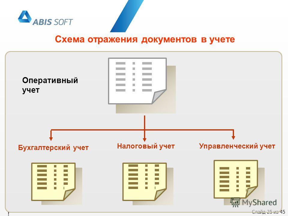 Слайд 25 из 45 Схема отражения документов в учете Оперативный учет Управленческий учетНалоговый учет Бухгалтерский учет !