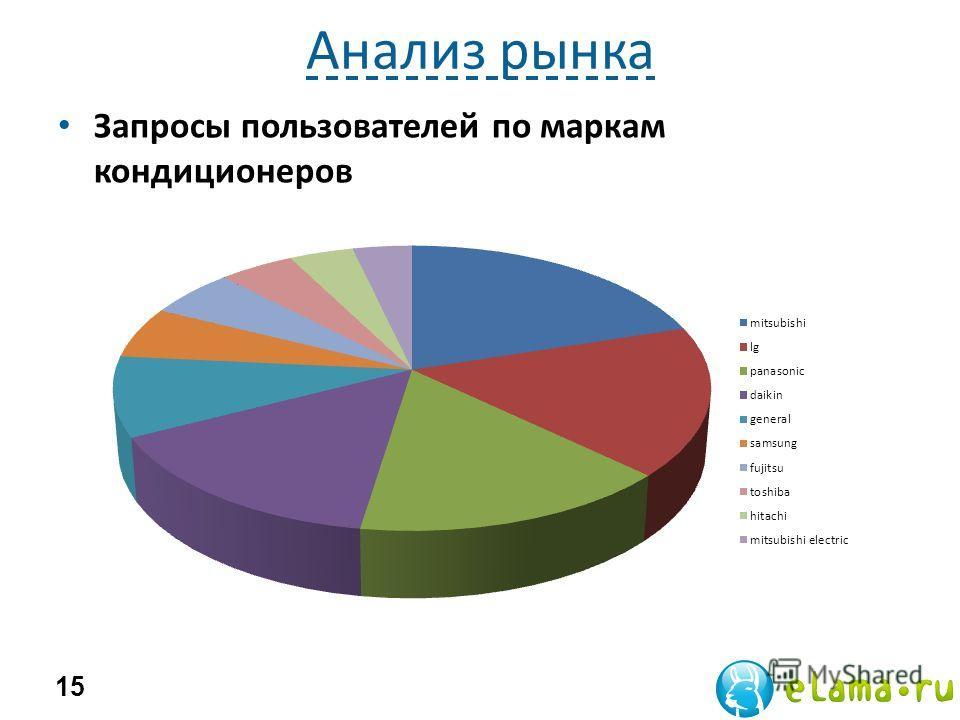 Анализ рынка Запросы пользователей по маркам кондиционеров 15