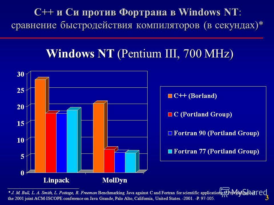 3 С++ и Си против Фортрана в Windows NT: сравнение быстродействия компиляторов (в секундах)* Windows NT (Pentium III, 700 MHz) * J. M. Bull, L. A. Smith, L. Pottage, R. Freeman Benchmarking Java against C and Fortran for scientific applications // Pr