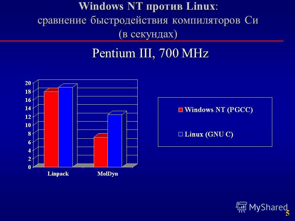 5 Windows NT против Linux: сравнение быстродействия компиляторов Cи (в секундах) Pentium III, 700 MHz