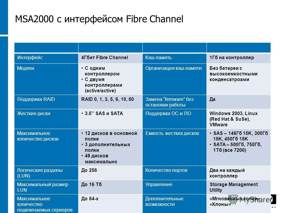 1523 November 2013 Интерфейс4Гбит Fibre ChannelКэш-память1Гб на контроллер МоделиС одним контроллером С двумя контроллерами (active/active) Организация кэш-памятиБез батареи с высокоемкостными конденсатроами Поддержка RAIDRAID 0, 1, 3, 5, 6, 10, 50За