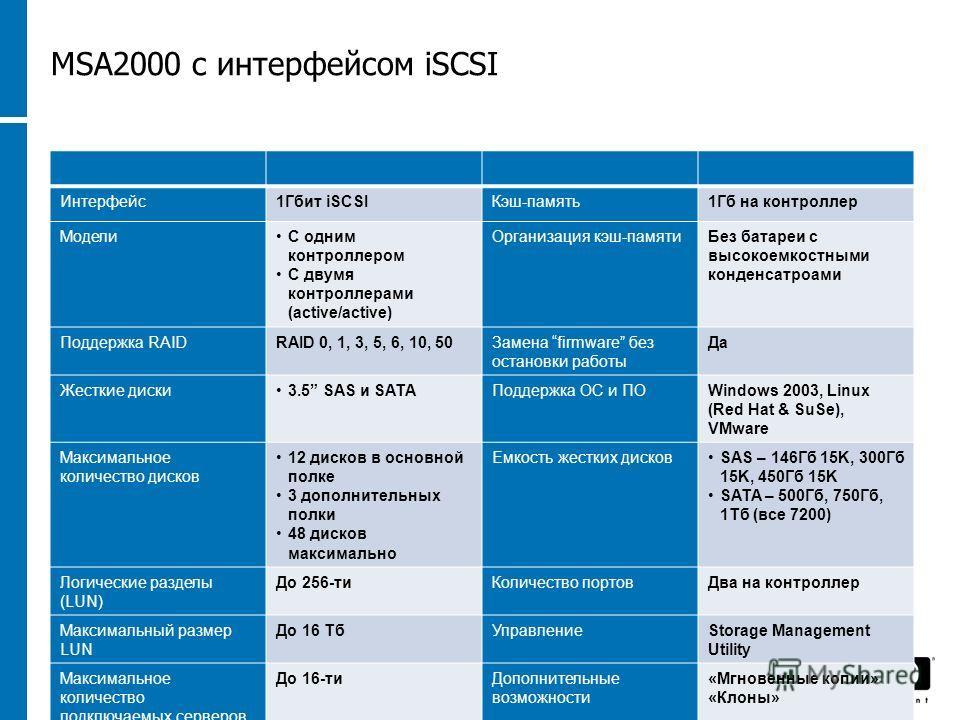 1623 November 201316 MSA2000 c интерфейсом iSCSI Интерфейс1Гбит iSCSIКэш-память1Гб на контроллер МоделиС одним контроллером С двумя контроллерами (active/active) Организация кэш-памятиБез батареи с высокоемкостными конденсатроами Поддержка RAIDRAID 0