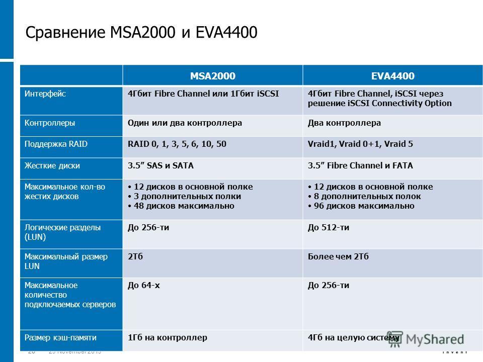 2623 November 201326 MSA2000EVA4400 Интерфейс4Гбит Fibre Channel или 1Гбит iSCSI4Гбит Fibre Channel, iSCSI через решение iSCSI Connectivity Option КонтроллерыОдин или два контроллераДва контроллера Поддержка RAIDRAID 0, 1, 3, 5, 6, 10, 50Vraid1, Vrai