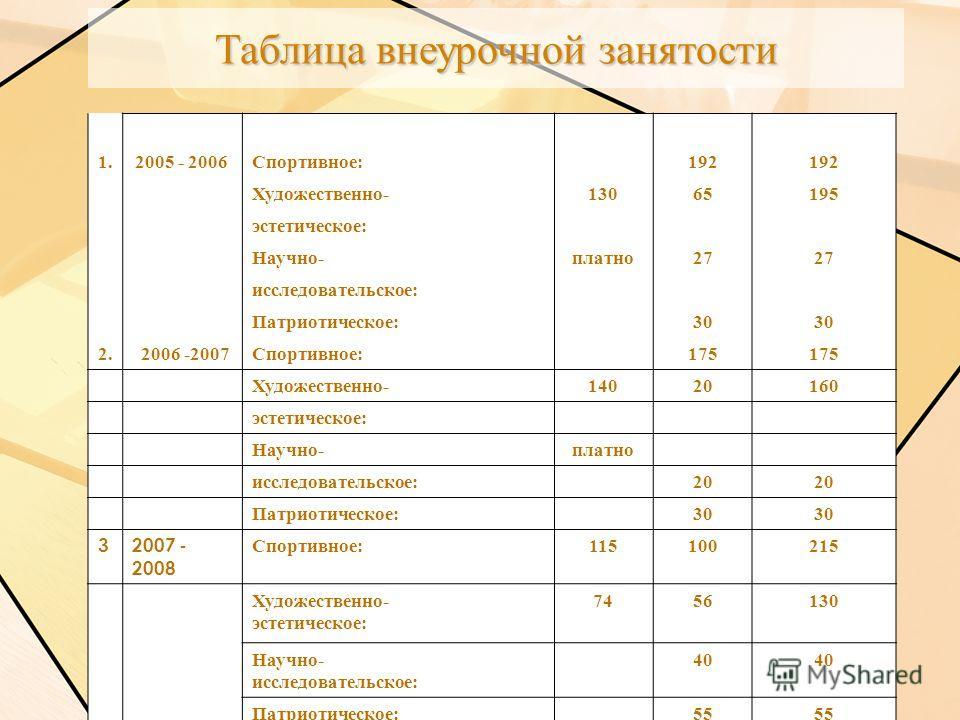 Таблица внеурочной занятости 1.2005 - 2006Спортивное:192 Художественно-13065195 эстетическое: Научно-платно27 исследовательское: Патриотическое:30 2. 2006 -2007Спортивное:175 Художественно-14020160 эстетическое: Научно-платно исследовательское:20 Пат