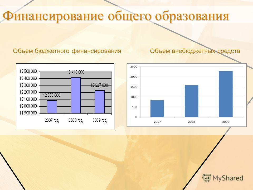 Объем бюджетного финансирования Объем внебюджетных средств Финансирование общего образования