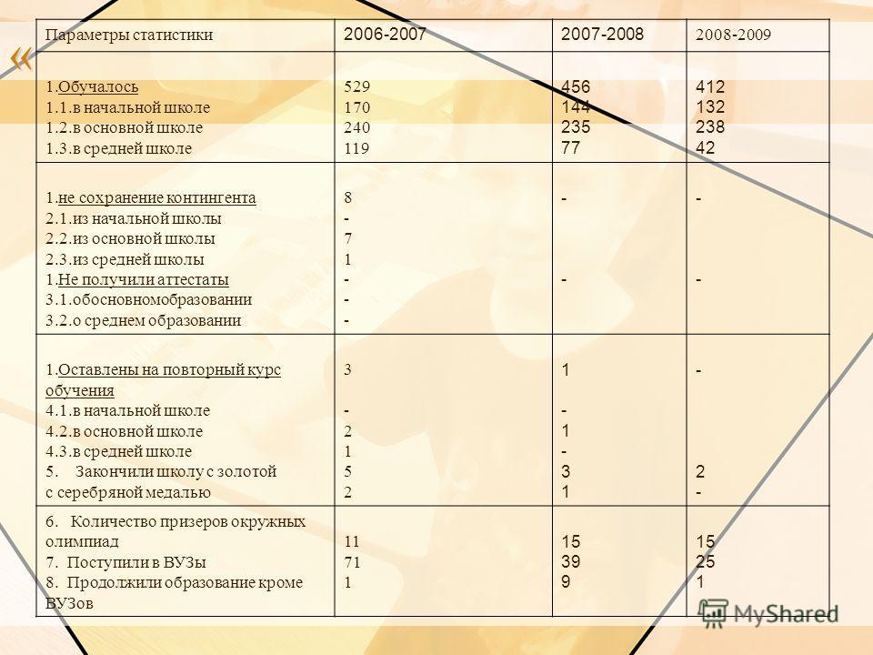 « Параметры статистики 2006-20072007-2008 2008-2009 1.Обучалось 1.1.в начальной школе 1.2.в основной школе 1.3.в средней школе 529 170 240 119 456 144 235 77 412 132 238 42 1.не сохранение контингента 2.1.из начальной школы 2.2.из основной школы 2.3.