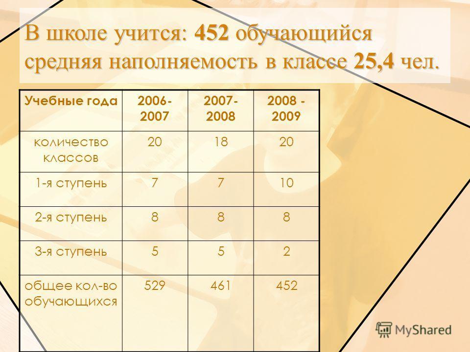 В школе учится: 452 обучающийся средняя наполняемость в классе 25,4 чел. Учебные года2006- 2007 2007- 2008 2008 - 2009 количество классов 201820 1-я ступень7710 2-я ступень888 3-я ступень552 общее кол-во обучающихся 529461452