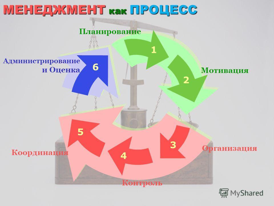 Планирование Мотивация Организация Контроль Координация Администрирование и Оценка 1 2 3 4 5 6 МЕНЕДЖМЕНТ как ПРОЦЕСС