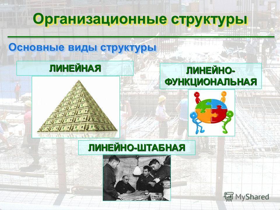 Организационные структуры Основные виды структуры Основные виды структуры ЛИНЕЙНАЯ ЛИНЕЙНО- ФУНКЦИОНАЛЬНАЯ ЛИНЕЙНО-ШТАБНАЯ