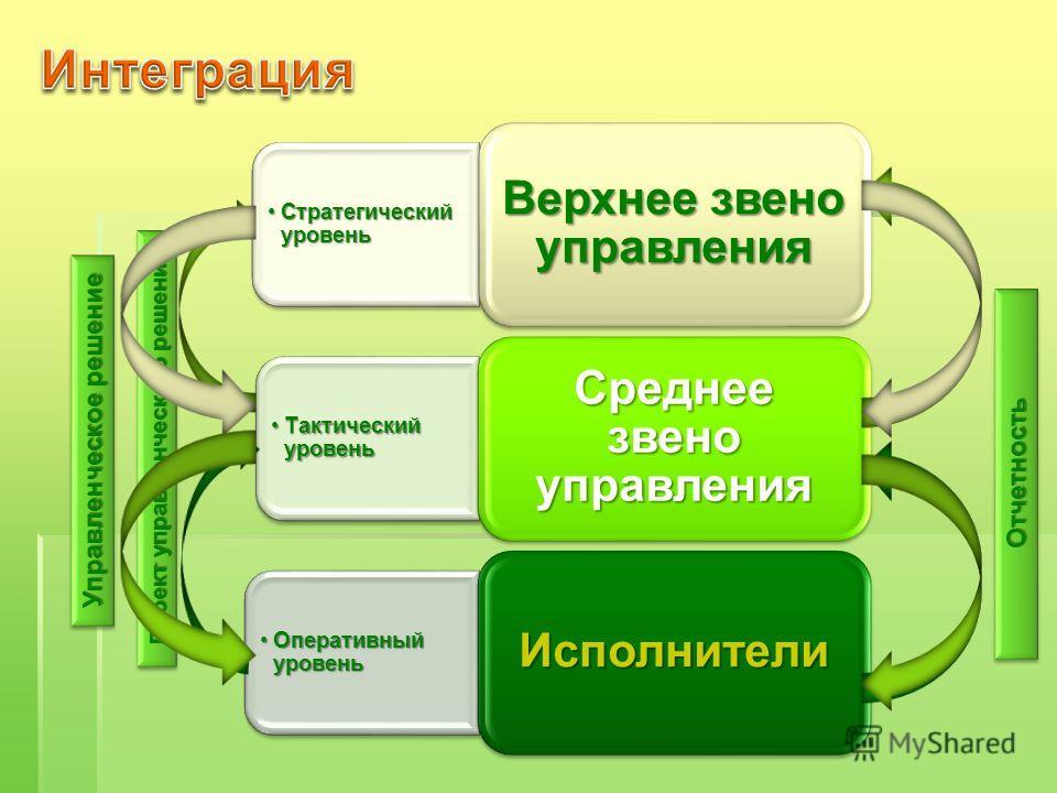 Проект управленческого решения ОтчетностьОтчетность Управленческое решение