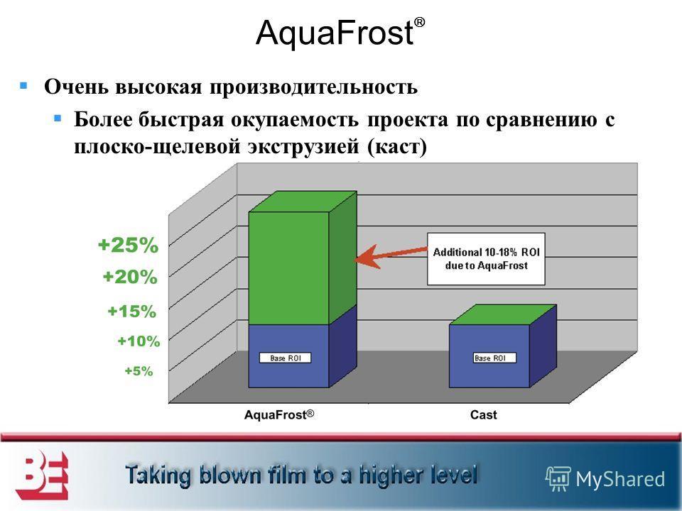 AquaFrost Очень высокая производительность Более быстрая окупаемость проекта по сравнению с плоско-щелевой экструзией (каст)