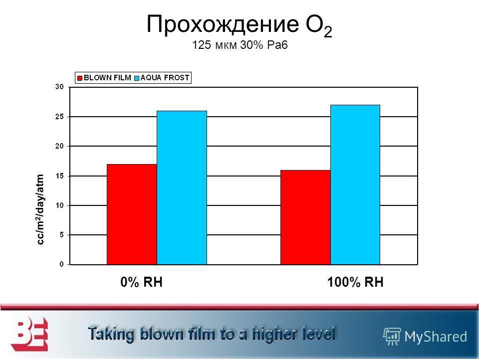 Прохождение O 2 125 мкм 30% Pa6 0% RH100% RH cc/m 2 /day/atm
