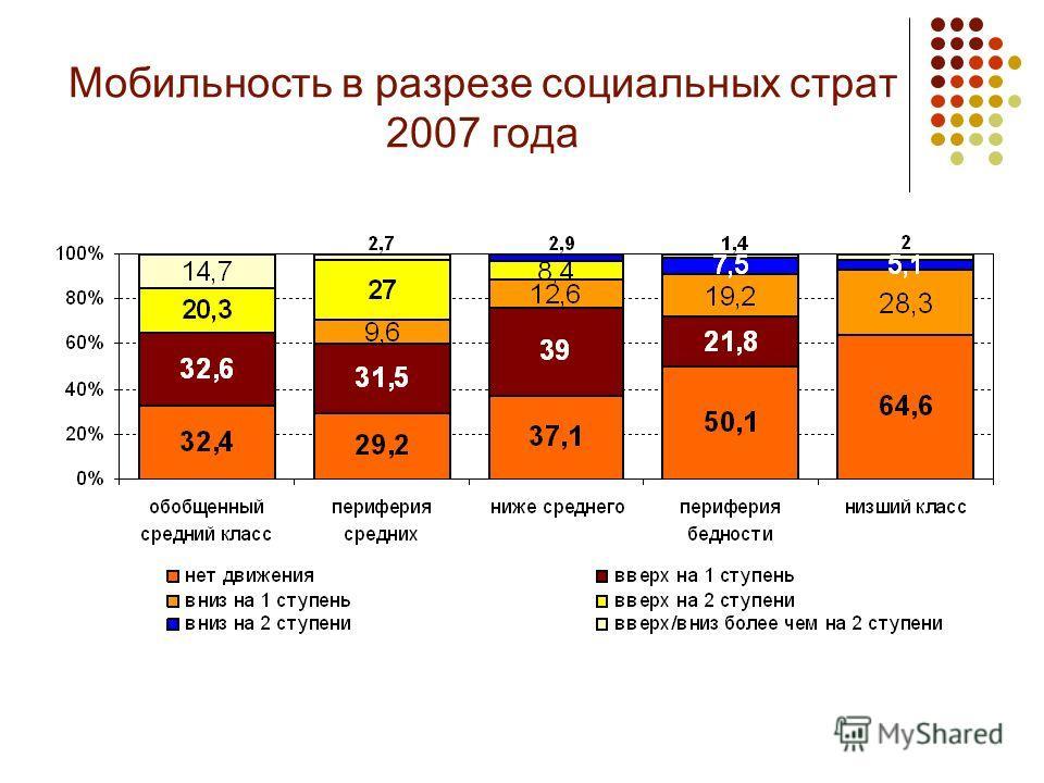 Мобильность в разрезе социальных страт 2007 года