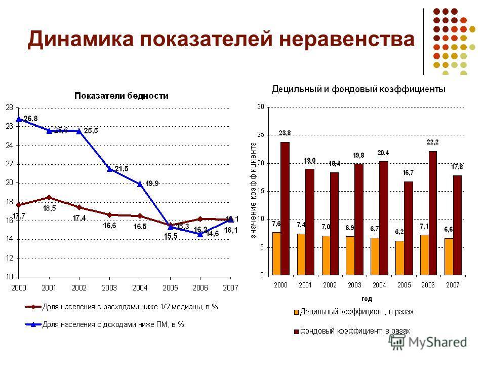 Динамика показателей неравенства