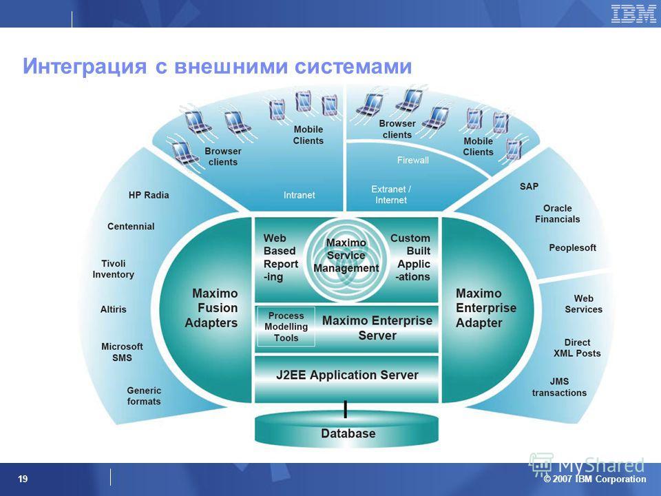 © 2007 IBM Corporation 19 Интеграция с внешними системами